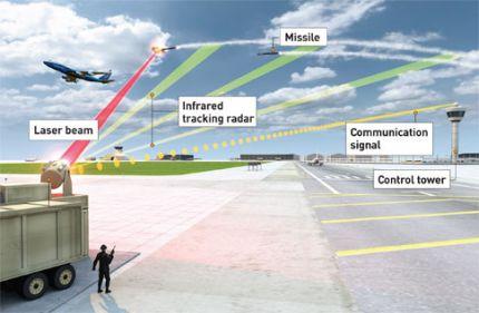 Resultado de imagen de DEW directed energy weapon